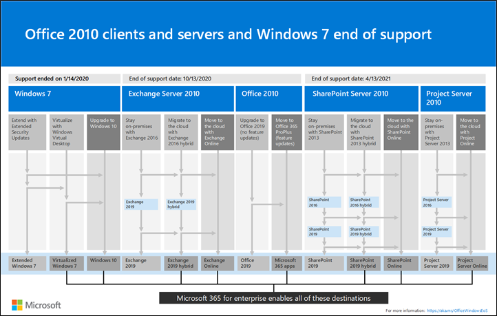 Image for the end of support for Office 2010 clients and servers and Windows 7 poster