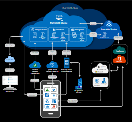 Image of Intune architecture